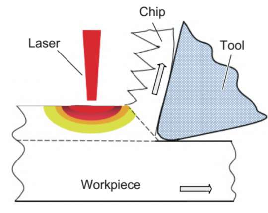 Research Progress of Laser Heating Assisted Cutting Technology