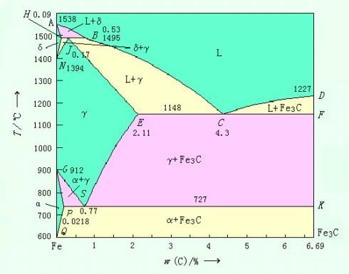 The Miracle Of Phase Diagram Calculation