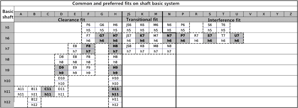 Hole&shaft Basic System and the Selection of Their Machining Tolerances